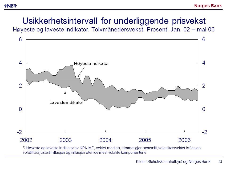 Norges Bank 12 Høyeste indikator Laveste indikator Usikkerhetsintervall for underliggende prisvekst Høyeste og laveste indikator.