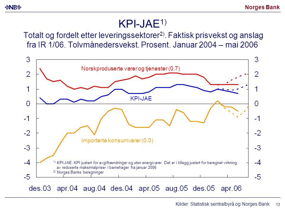 Norges Bank 13 KPI-JAE 1) Totalt og fordelt etter leveringssektorer 2). Faktisk prisvekst og anslag fra IR 1/06. Tolvmånedersvekst. Prosent. Januar 20