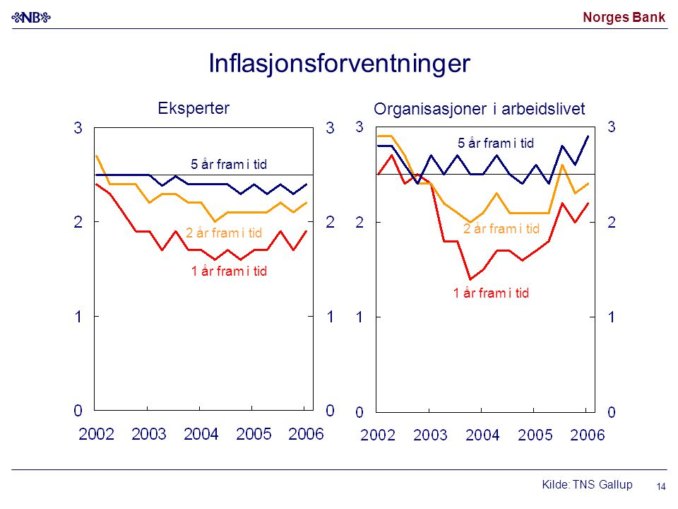 Norges Bank 14 Inflasjonsforventninger 1 år fram i tid 5 år fram i tid Kilde: TNS Gallup 1 år fram i tid 2 år fram i tid 5 år fram i tid Eksperter Org
