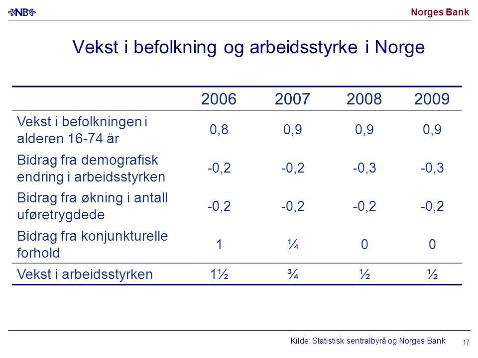 Norges Bank 17 Vekst i befolkning og arbeidsstyrke i Norge 200620072008 2009 Vekst i befolkningen i alderen 16-74 år 0,80,9 Bidrag fra demografisk end