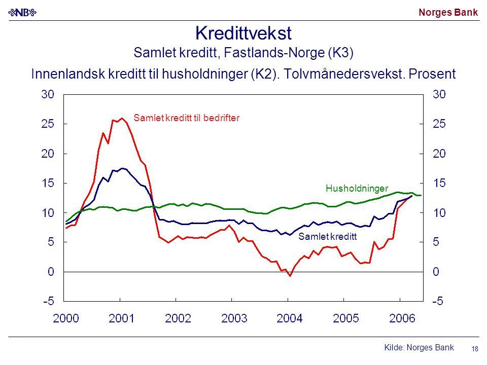 Norges Bank 18 Kredittvekst Samlet kreditt, Fastlands-Norge (K3) Innenlandsk kreditt til husholdninger (K2). Tolvmånedersvekst. Prosent Kilde: Norges