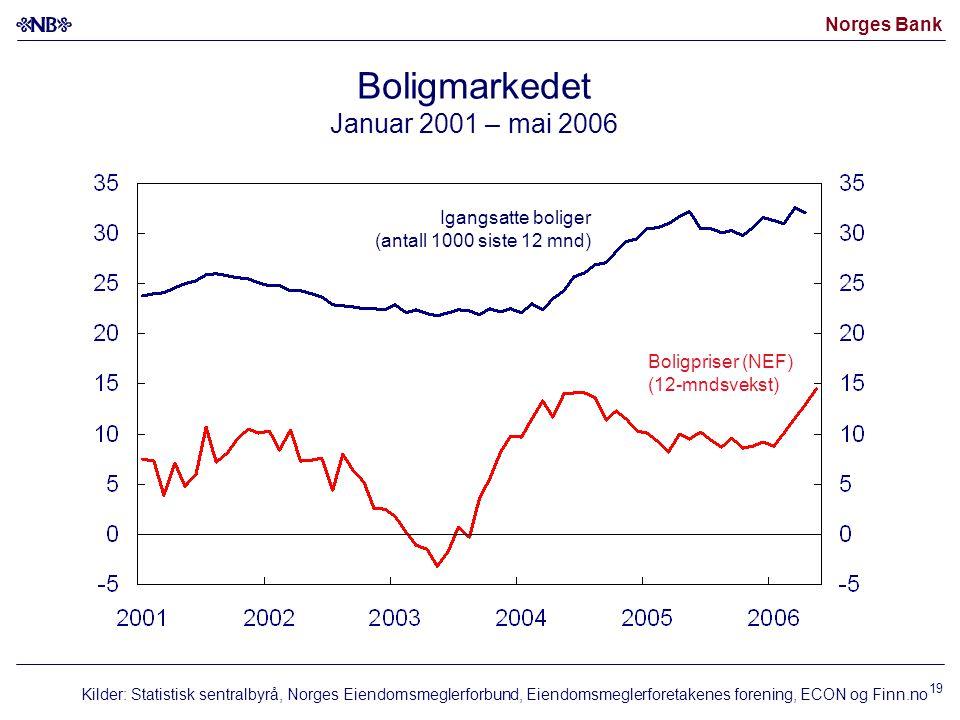 Norges Bank 19 Boligmarkedet Januar 2001 – mai 2006 Kilder: Statistisk sentralbyrå, Norges Eiendomsmeglerforbund, Eiendomsmeglerforetakenes forening,