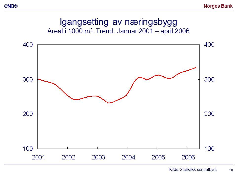 Norges Bank 20 Igangsetting av næringsbygg Areal i 1000 m 2. Trend. Januar 2001 – april 2006 Kilde: Statistisk sentralbyrå