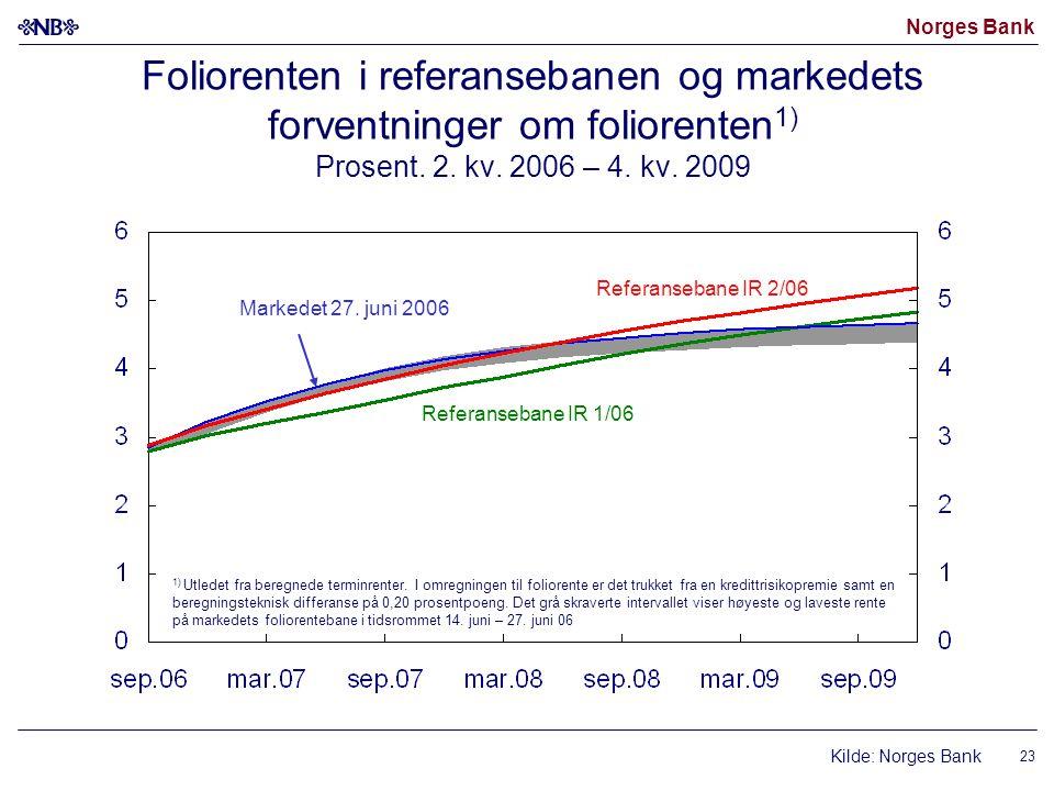 Norges Bank 23 Foliorenten i referansebanen og markedets forventninger om foliorenten 1) Prosent. 2. kv. 2006 – 4. kv. 2009 Markedet 27. juni 2006 Kil