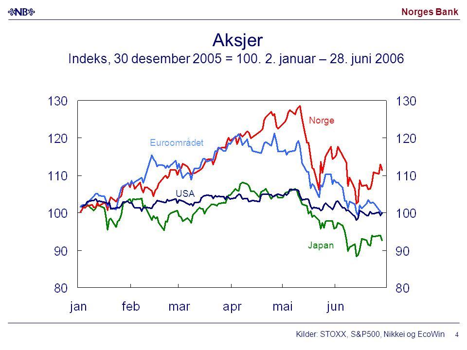 Norges Bank 4 Aksjer Indeks, 30 desember 2005 = 100. 2. januar – 28. juni 2006 Euroområdet USA Japan Kilder: STOXX, S&P500, Nikkei og EcoWin Norge
