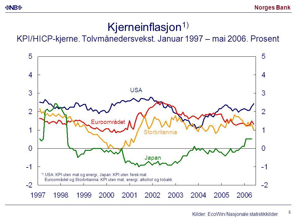 Norges Bank 17 Vekst i befolkning og arbeidsstyrke i Norge 200620072008 2009 Vekst i befolkningen i alderen 16-74 år 0,80,9 Bidrag fra demografisk endring i arbeidsstyrken -0,2 -0,3 Bidrag fra økning i antall uføretrygdede -0,2 Bidrag fra konjunkturelle forhold 1¼00 Vekst i arbeidsstyrken 1½¾½½ Kilde: Statistisk sentralbyrå og Norges Bank