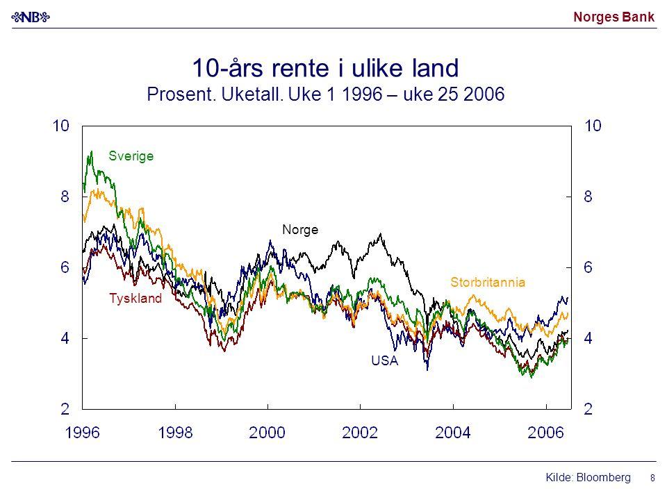Norges Bank 8 10-års rente i ulike land Prosent. Uketall. Uke 1 1996 – uke 25 2006 USA Sverige Storbritannia Tyskland Norge Kilde: Bloomberg