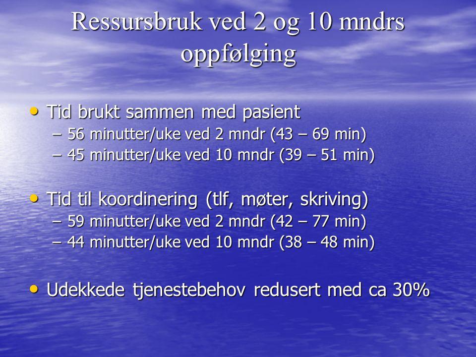 Ressursbruk ved 2 og 10 mndrs oppfølging • Tid brukt sammen med pasient –56 minutter/uke ved 2 mndr (43 – 69 min) –45 minutter/uke ved 10 mndr (39 – 51 min) • Tid til koordinering (tlf, møter, skriving) –59 minutter/uke ved 2 mndr (42 – 77 min) –44 minutter/uke ved 10 mndr (38 – 48 min) • Udekkede tjenestebehov redusert med ca 30%