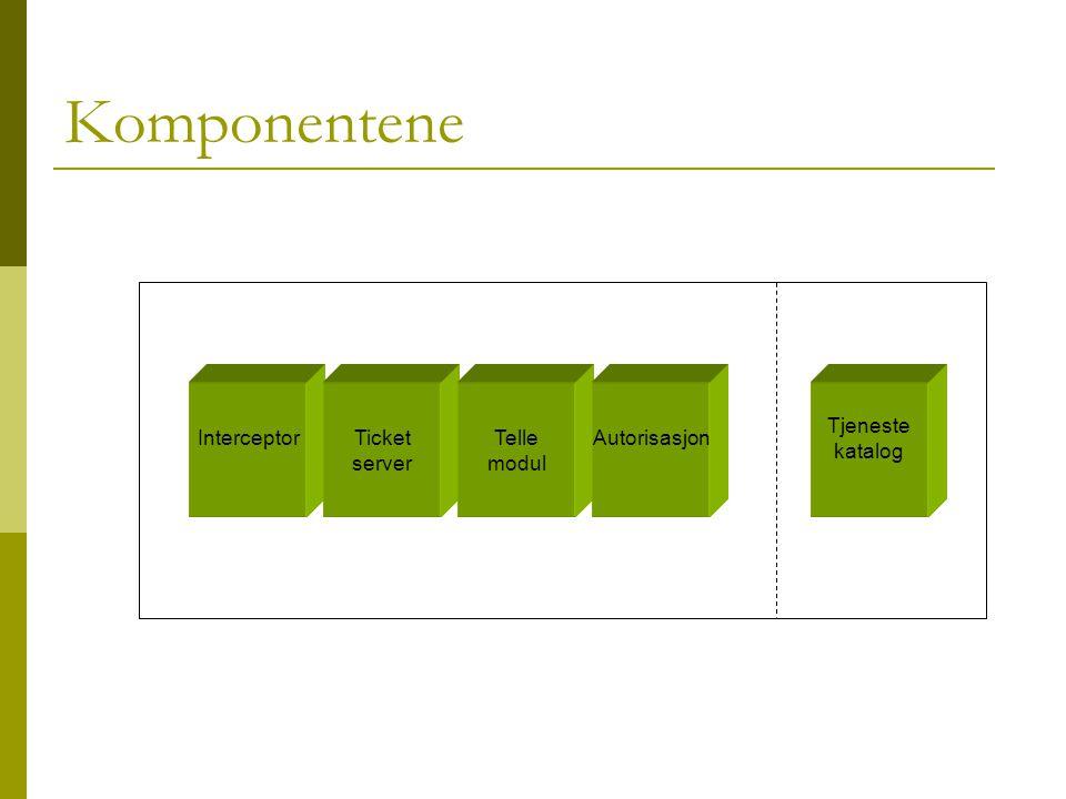 Komponentene InterceptorTicket server Telle modul Tjeneste katalog Autorisasjon