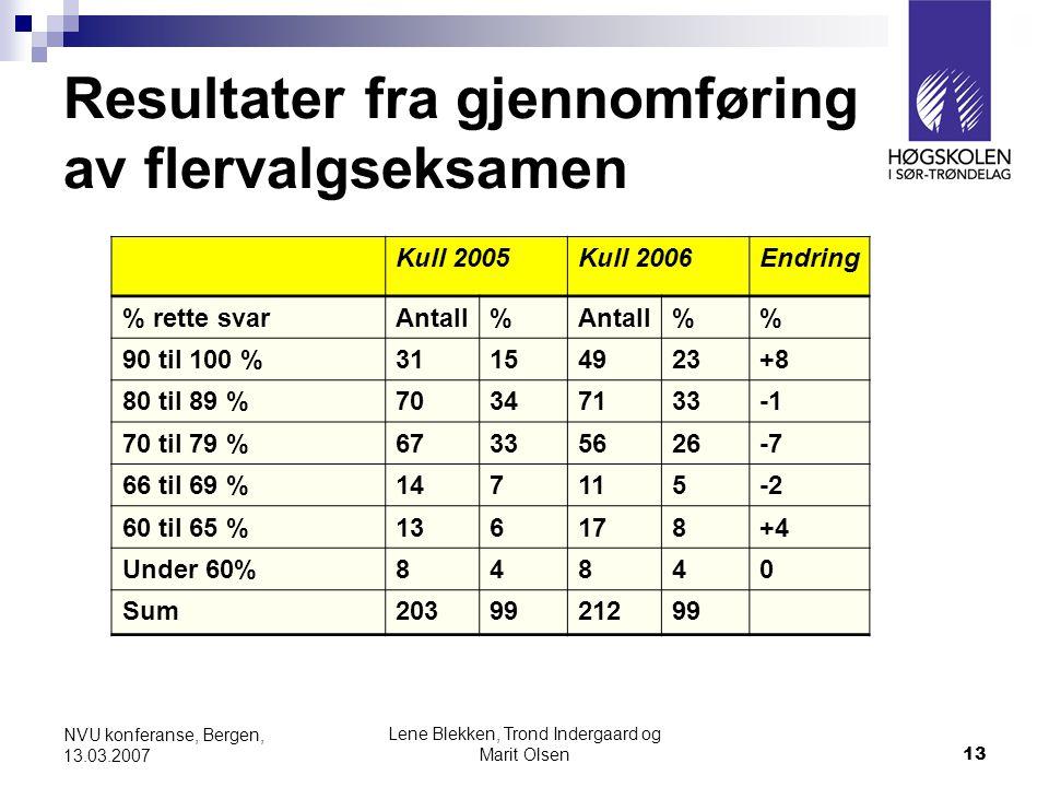 Lene Blekken, Trond Indergaard og Marit Olsen13 NVU konferanse, Bergen, 13.03.2007 Resultater fra gjennomføring av flervalgseksamen Kull 2005Kull 2006Endring % rette svarAntall% % 90 til 100 %31154923+8 80 til 89 %70347133 70 til 79 %67335626-7 66 til 69 %147115-2 60 til 65 %136178+4 Under 60%84840 Sum2039921299