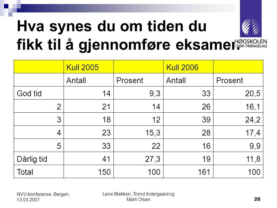 Lene Blekken, Trond Indergaard og Marit Olsen26 NVU konferanse, Bergen, 13.03.2007 Hva synes du om tiden du fikk til å gjennomføre eksamen Kull 2005 Kull 2006 AntallProsentAntallProsent God tid149,33320,5 221142616,1 318123924,2 42315,32817,4 53322169,9 Dårlig tid4127,31911,8 Total150100161100