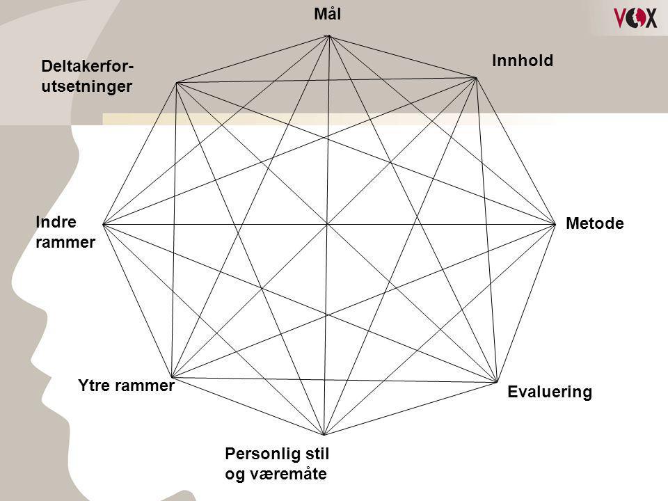 Deltakerfor- utsetninger Mål Innhold Indre rammer Ytre rammer Personlig stil og væremåte Evaluering Metode