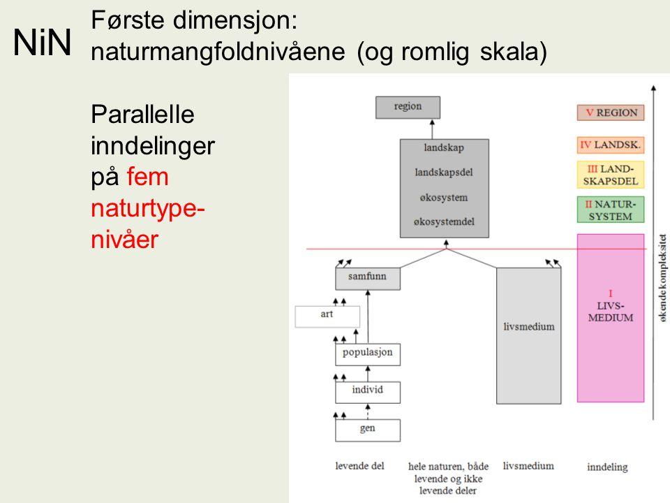 NiN – naturvariasjon satt i system Første dimensjon: naturmangfoldnivåene (og romlig skala) Parallelle inndelinger på fem naturtype- nivåer