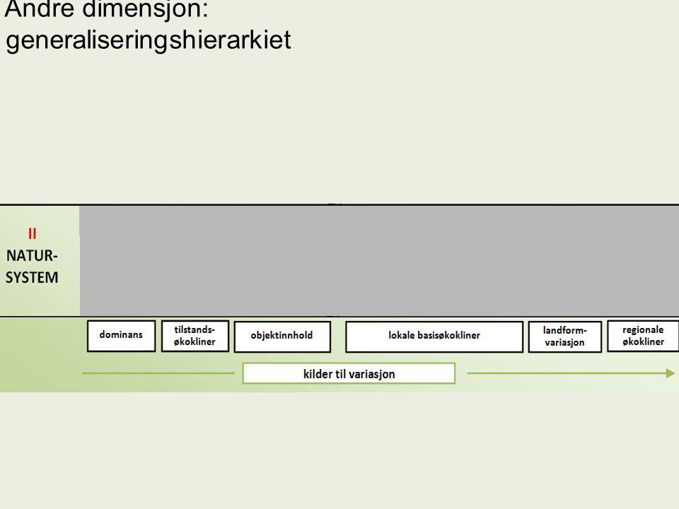 Andre dimensjon: generaliseringshierarkiet (inntil) tre nivåer hvorav hovedtypenivået er det sentrale – De samme økoklinene skal være viktige gjennom