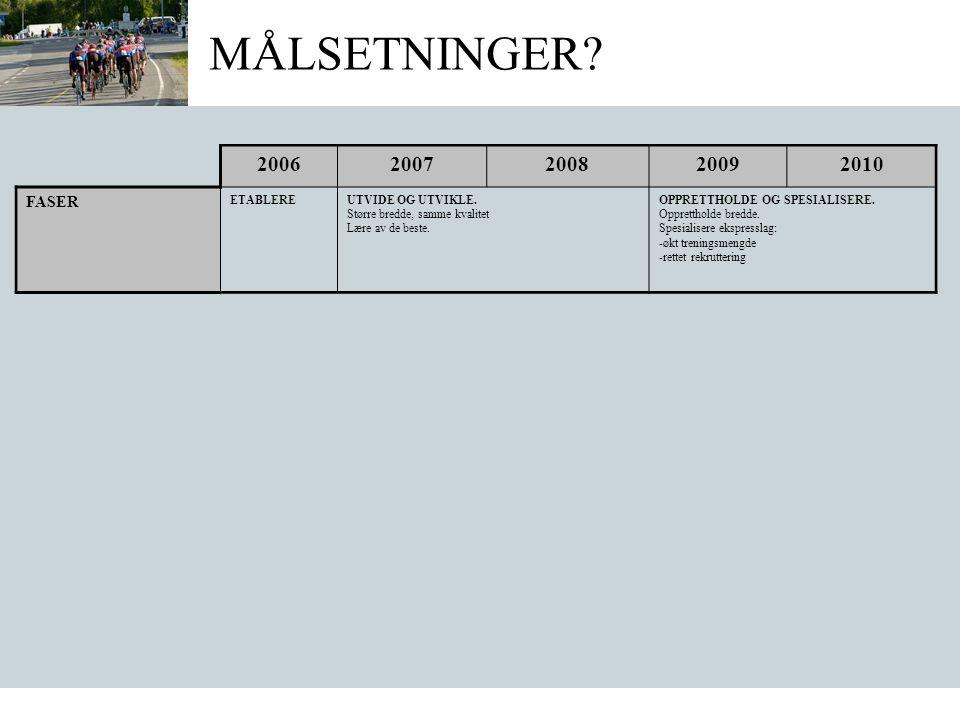 MÅLSETNINGER.20062007200820092010 FASER ETABLEREUTVIDE OG UTVIKLE.