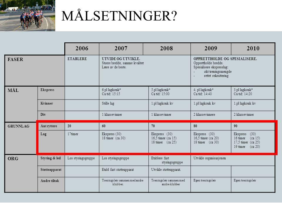 MÅLSETNINGER. 20062007200820092010 FASER ETABLEREUTVIDE OG UTVIKLE.