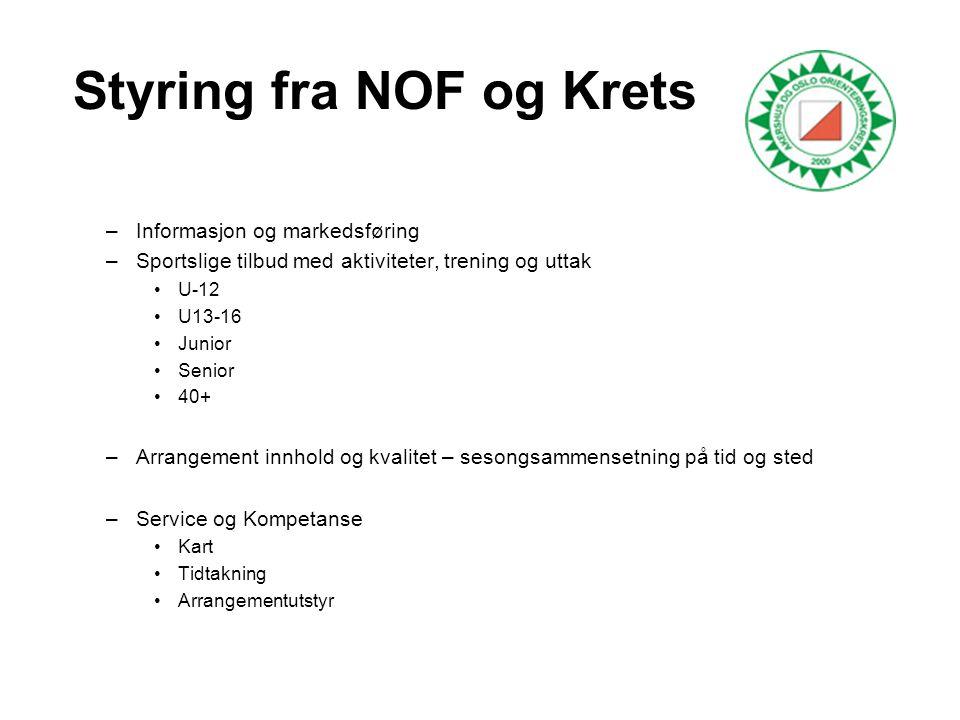 Styring fra NOF og Krets –Informasjon og markedsføring –Sportslige tilbud med aktiviteter, trening og uttak •U-12 •U13-16 •Junior •Senior •40+ –Arrang
