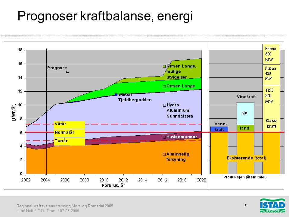 Regional kraftsystemutredning Møre og Romsdal 2005 Istad Nett / T.R. Time / 07.06.2005 5 Prognoser kraftbalanse, energi