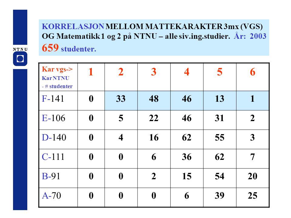 KORRELASJON MELLOM MATTEKARAKTER 3mx (VGS) OG Matematikk 1 og 2 på NTNU – alle siv.ing.studier. År: 2003 659 studenter. Kar vgs-> Kar NTNU - # student