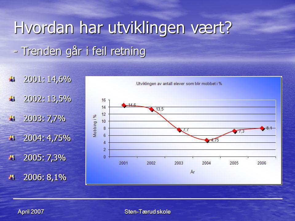 Sten-Tærud skoleApril 2007 Hvordan har utviklingen vært? - Trenden går i feil retning 2001: 14,6% 2002: 13,5% 2003: 7,7% 2004: 4,75% 2005: 7,3% 2006: