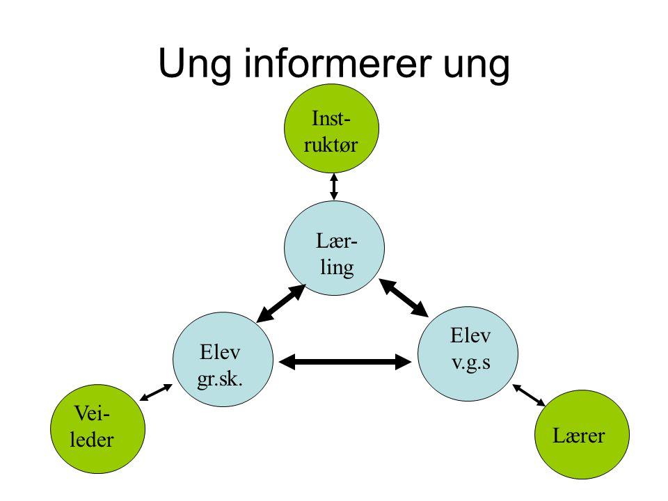 Ung informerer ung Vei- leder Lærer Inst- ruktør Lær- ling Elev v.g.s Elev gr.sk.