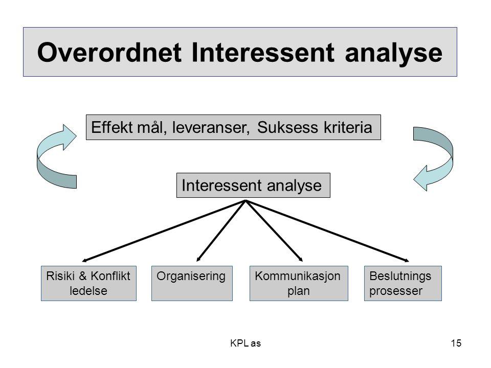 Overordnet Interessent analyse Effekt mål, leveranser, Suksess kriteria Interessent analyse Risiki & Konflikt ledelse OrganiseringKommunikasjon plan B