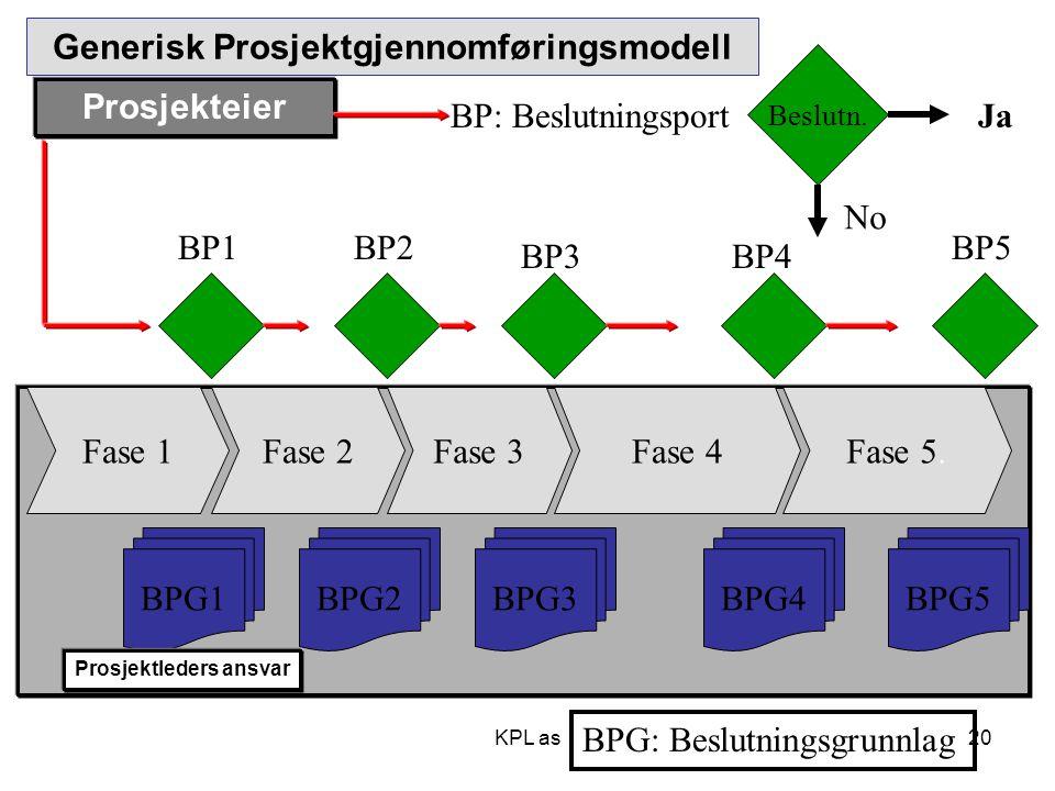 Fase 2Fase 3Fase 4Fase 5. Beslutn. Ja No BP: Beslutningsport BP1BP2 BP3 BPG1 BPG: Beslutningsgrunnlag BPG3BPG5 Fase 1 BPG2 BP4 Generisk Prosjektgjenno