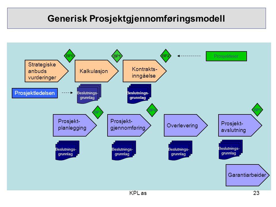 KPL as BP3 Prosjekt- gjennomføring Overlevering Prosjekt- avslutning BP4 Generisk Prosjektgjennomføringsmodell BP1 BP2 Prosjekt- planlegging BP5 Kalku