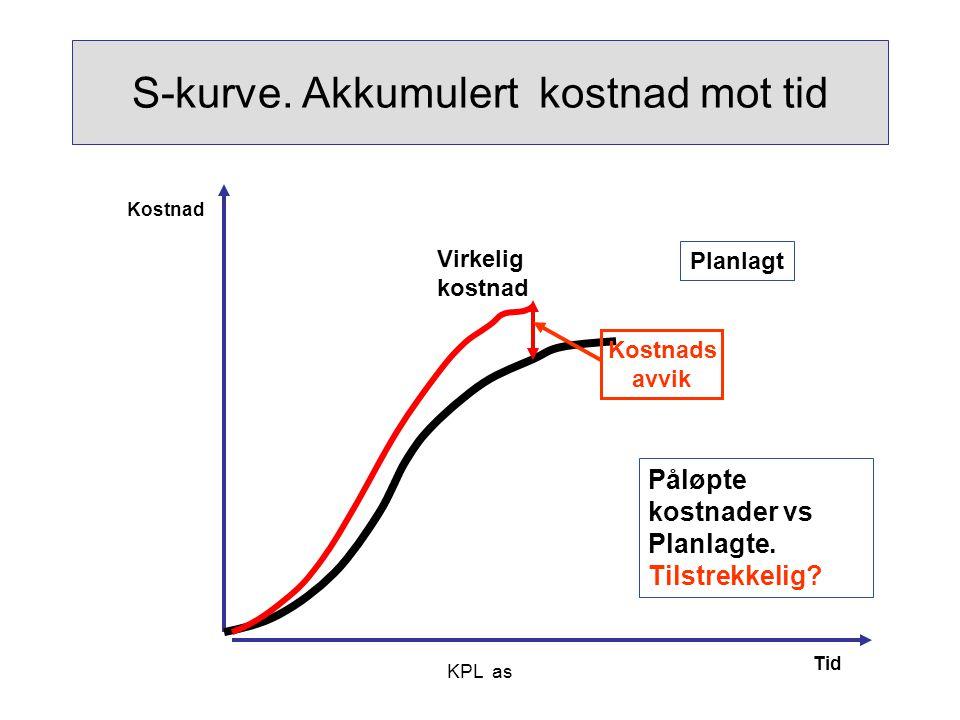 KPL as S-kurve. Akkumulert kostnad mot tid Planlagt Påløpte kostnader vs Planlagte. Tilstrekkelig? Kostnads avvik Tid Virkelig kostnad Kostnad