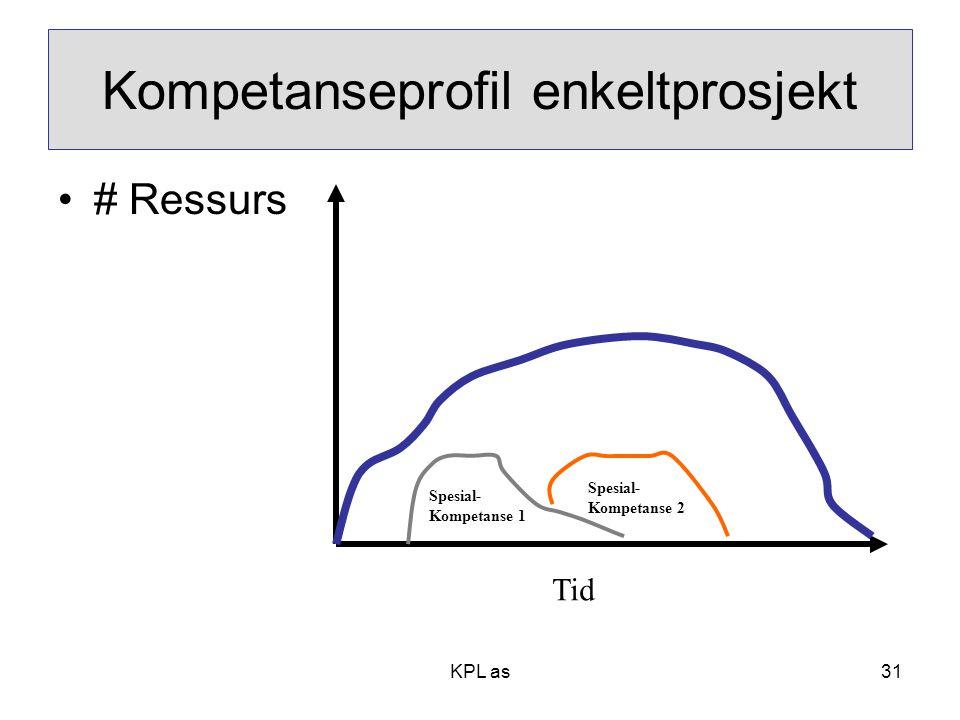 KPL as Kompetanseprofil enkeltprosjekt •# Ressurs Tid Spesial- Kompetanse 1 Spesial- Kompetanse 2 31