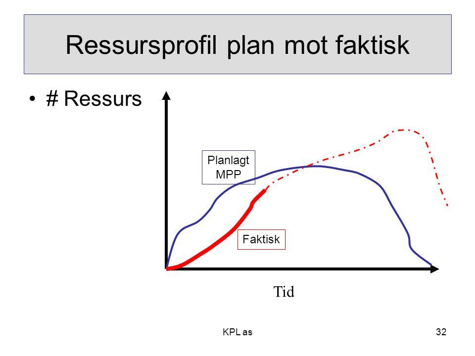 KPL as Ressursprofil plan mot faktisk •# Ressurs Tid Faktisk Planlagt MPP 32