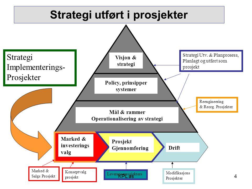Strategi utført i prosjekter Prosjekt Gjennomføring Marked & investerings valg Drift Visjon & strategi Policy, prinsipper systemer Mål & rammer Operat