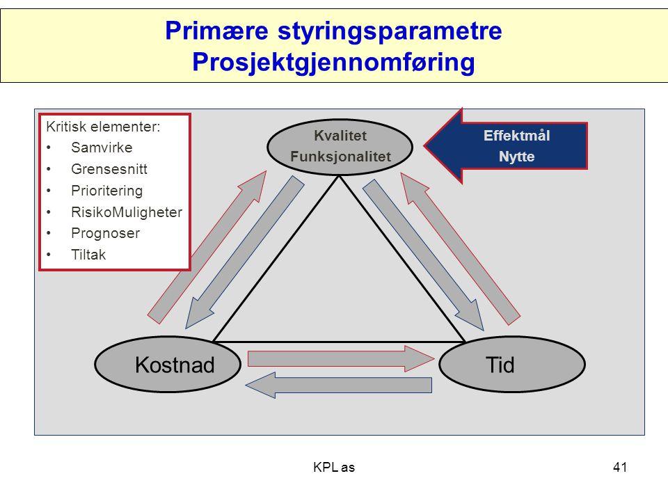 Primære styringsparametre Prosjektgjennomføring TidKostnad Kvalitet Funksjonalitet Kritisk elementer: •Samvirke •Grensesnitt •Prioritering •RisikoMuli