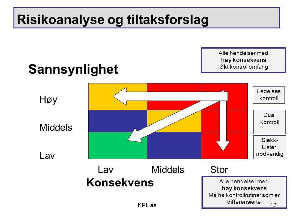 KPL as Risikoanalyse og tiltaksforslag Sannsynlighet Høy Middels Lav Lav Middels Stor Konsekvens Sjekk- Lister nødvendig Dual Kontroll Ledelses kontro