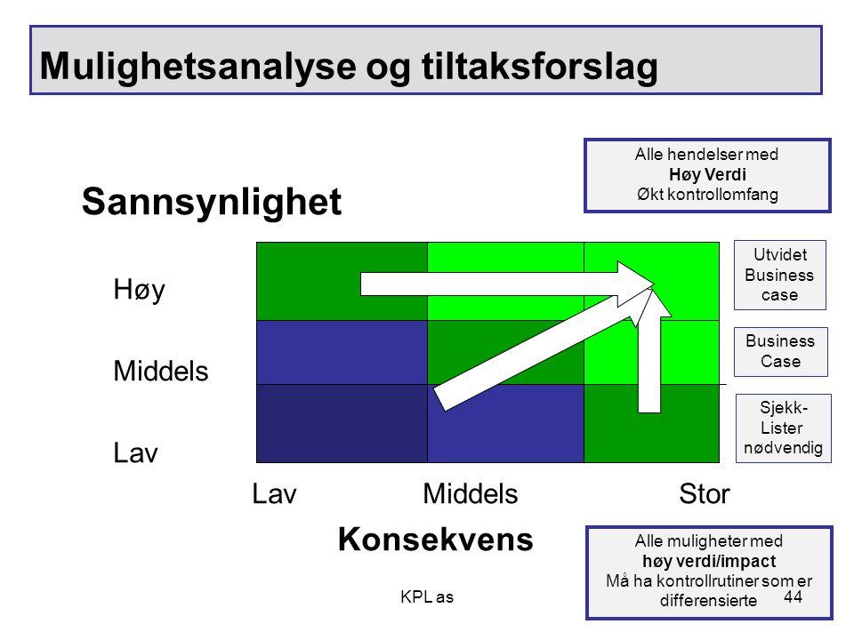 KPL as Mulighetsanalyse og tiltaksforslag Sannsynlighet Høy Middels Lav LavMiddelsStor Konsekvens Sjekk- Lister nødvendig Business Case Utvidet Busine