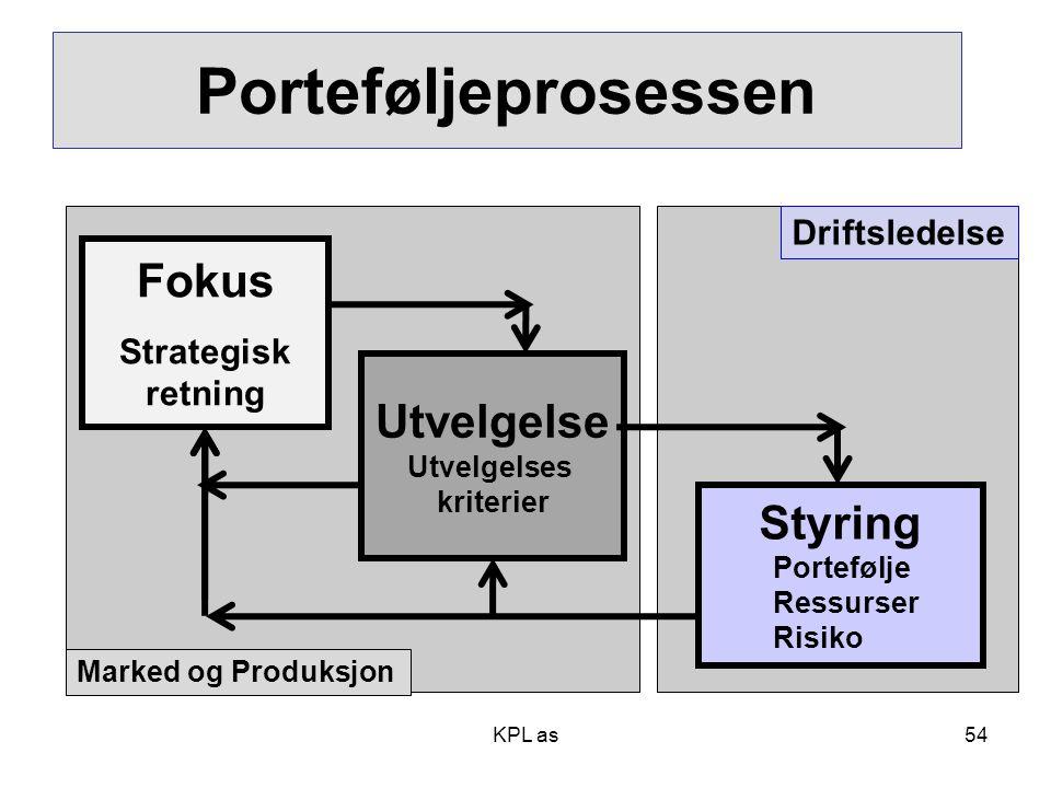 KPL as Porteføljeprosessen Fokus Strategisk retning Utvelgelse Utvelgelses kriterier Styring Portefølje Ressurser Risiko Marked og Produksjon Driftsle
