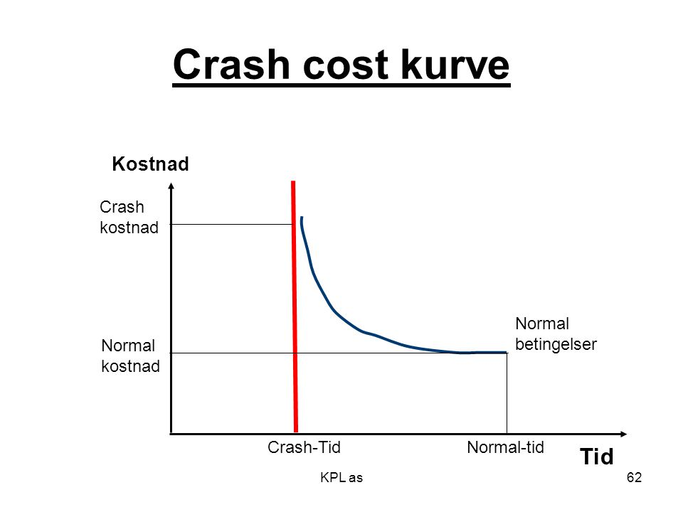 KPL as Crash cost kurve Tid Kostnad Normal betingelser Crash kostnad Normal kostnad Crash-TidNormal-tid 62