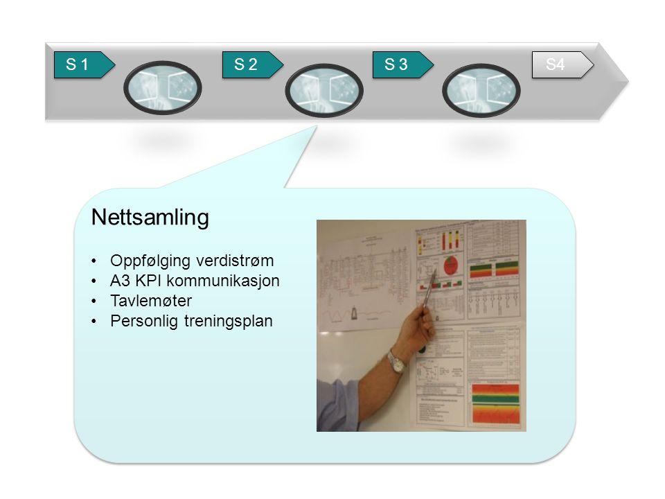 Nettsamling •Oppfølging verdistrøm •A3 KPI kommunikasjon •Tavlemøter •Personlig treningsplan Nettsamling •Oppfølging verdistrøm •A3 KPI kommunikasjon •Tavlemøter •Personlig treningsplan S 1 S 2 S 3 S4