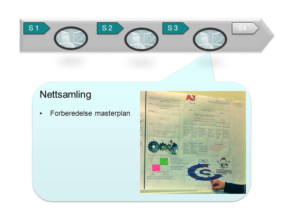 Nettsamling • Forberedelse masterplan Nettsamling • Forberedelse masterplan S 1 S 2 S 3 S4