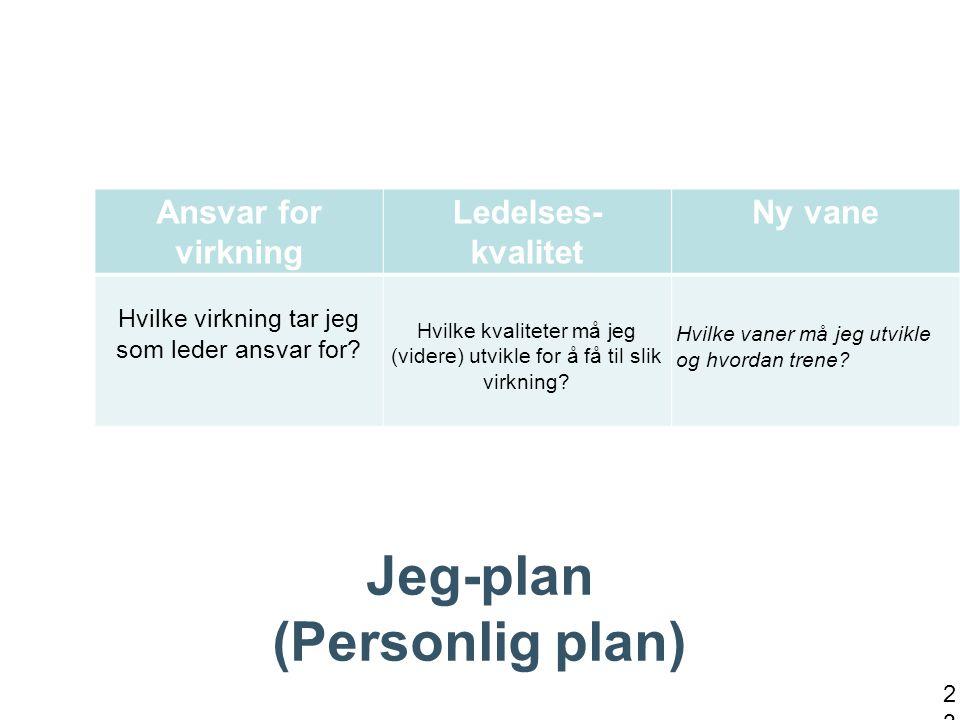 Jeg-plan (Personlig plan) 23 Ansvar for virkning Ledelses- kvalitet Ny vane Hvilke virkning tar jeg som leder ansvar for.