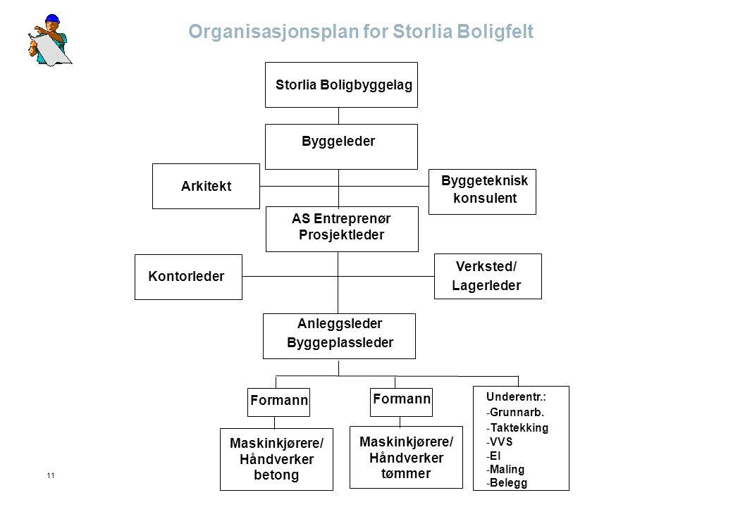 11 Organisasjonsplan for Storlia Boligfelt Storlia Boligbyggelag Byggeleder Byggeteknisk konsulent Arkitekt AS Entreprenør Prosjektleder Kontorleder V