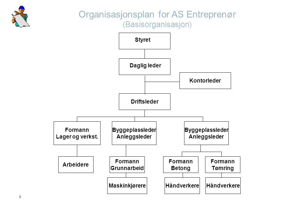 9 Organisasjonsplan for AS Entreprenør (Basisorganisasjon) Styret Daglig leder Kontorleder Driftsleder Formann Lager og verkst. Byggeplassleder Anlegg