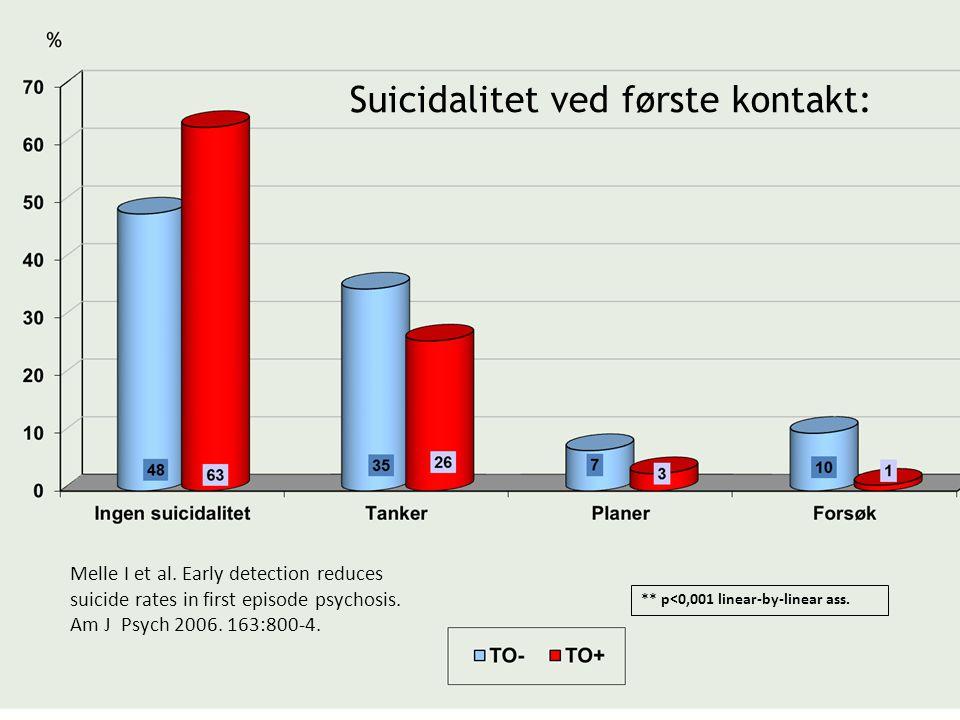 ** p<0,001 linear-by-linear ass. Suicidalitet ved første kontakt: Melle I et al. Early detection reduces suicide rates in first episode psychosis. Am