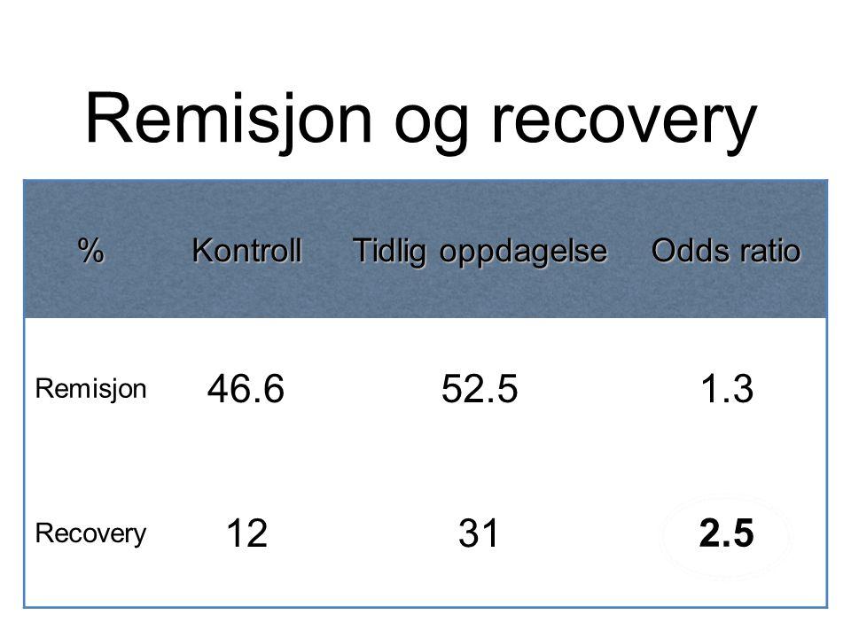 %Kontroll Tidlig oppdagelse Odds ratio Remisjon 46.652.51.3 Recovery 12312.5 Remisjon og recovery