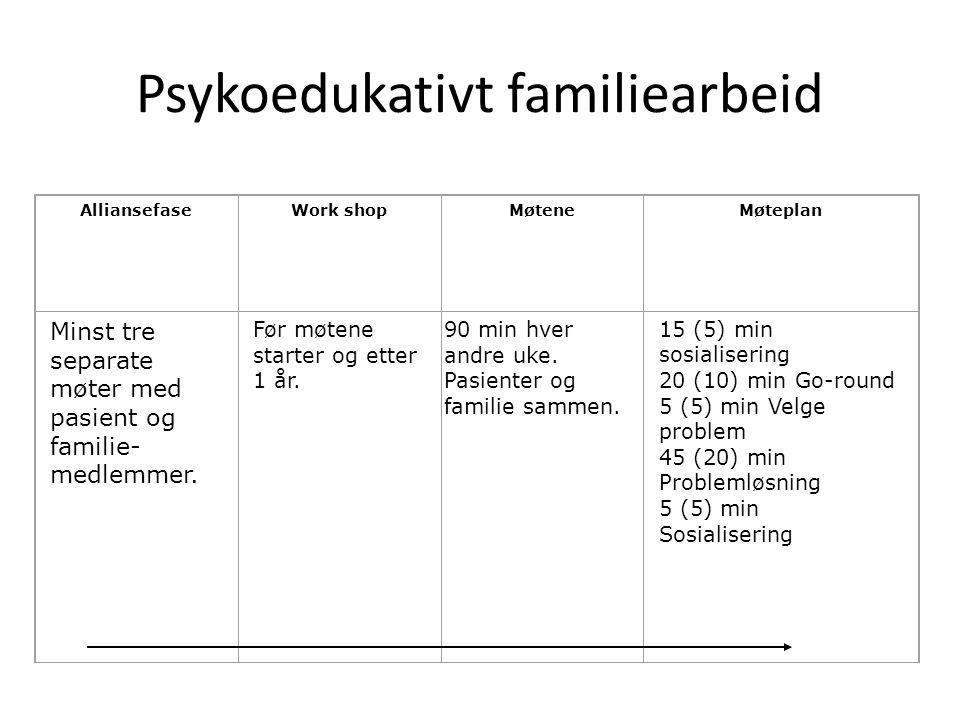 Psykoedukativt familiearbeid AlliansefaseWork shopMøteneMøteplan Minst tre separate møter med pasient og familie- medlemmer. Før møtene starter og ett
