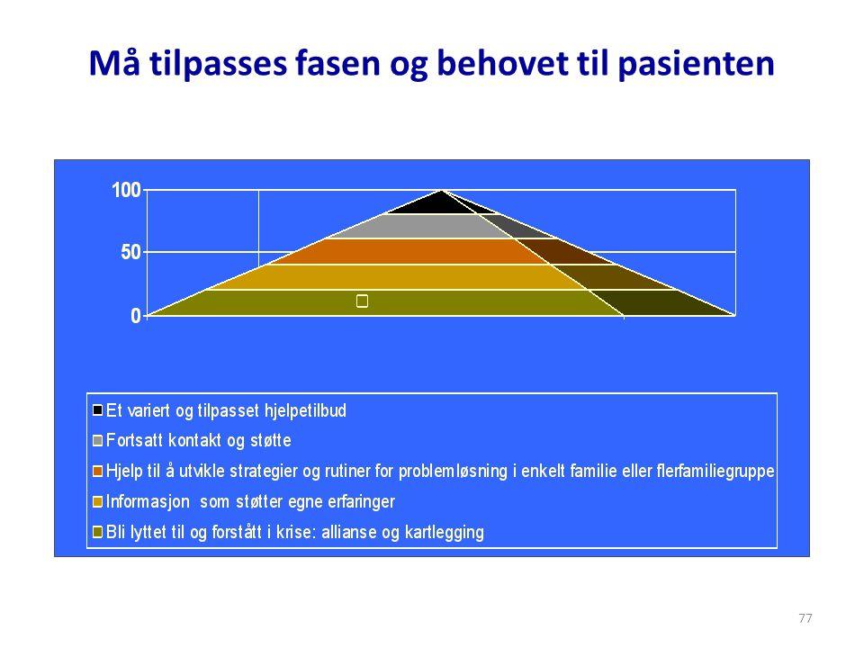 77 Må tilpasses fasen og behovet til pasienten