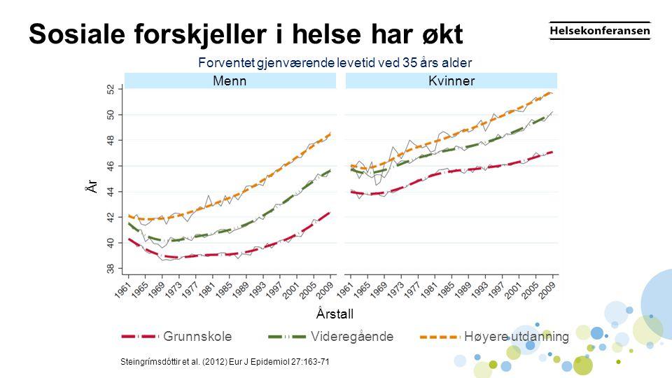 Sosiale forskjeller i helse har økt Steingrímsdóttir et al.