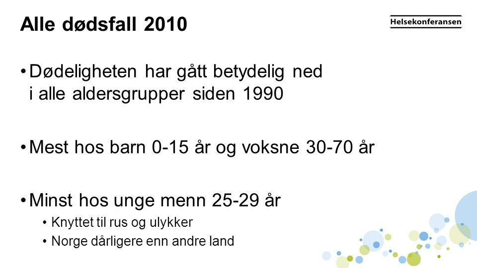 Alle dødsfall 2010 •Dødeligheten har gått betydelig ned i alle aldersgrupper siden 1990 •Mest hos barn 0-15 år og voksne 30-70 år •Minst hos unge menn 25-29 år •Knyttet til rus og ulykker •Norge dårligere enn andre land