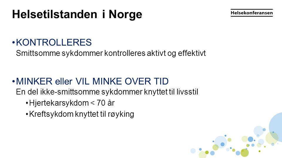 Helsetilstanden i Norge •KONTROLLERES Smittsomme sykdommer kontrolleres aktivt og effektivt •MINKER eller VIL MINKE OVER TID En del ikke-smittsomme sykdommer knyttet til livsstil •Hjertekarsykdom < 70 år •Kreftsykdom knyttet til røyking