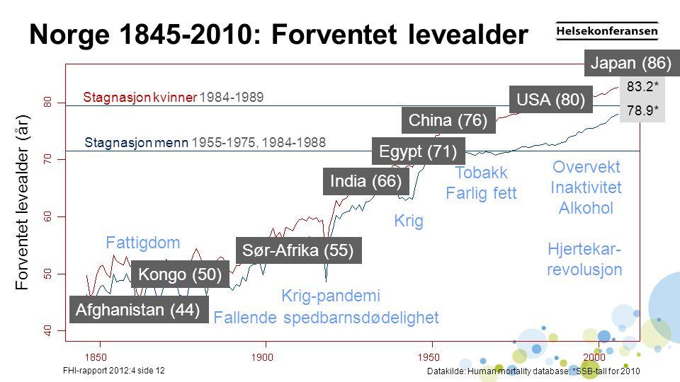 Norge 1845-2010: Forventet levealder Stagnasjon kvinner 1984-1989 83.2* 78.9* Fattigdom Krig-pandemi Krig Tobakk Farlig fett Overvekt Inaktivitet Alkohol Hjertekar- revolusjon Fallende spedbarnsdødelighet Forventet levealder (år) FHI-rapport 2012:4 side 12 Datakilde: Human mortality database; *SSB-tall for 2010 Stagnasjon menn 1955-1975, 1984-1988 China (76) India (66) Sør-Afrika (55) USA (80) Egypt (71) Afghanistan (44) Kongo (50) Japan (86)